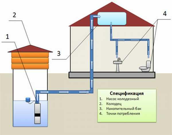 vodosnabzhenie-zagorodnogo-doma-iz-kolodca-2
