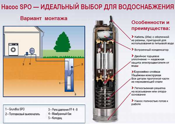 vodosnabzhenie-zagorodnogo-doma-iz-kolodca-4