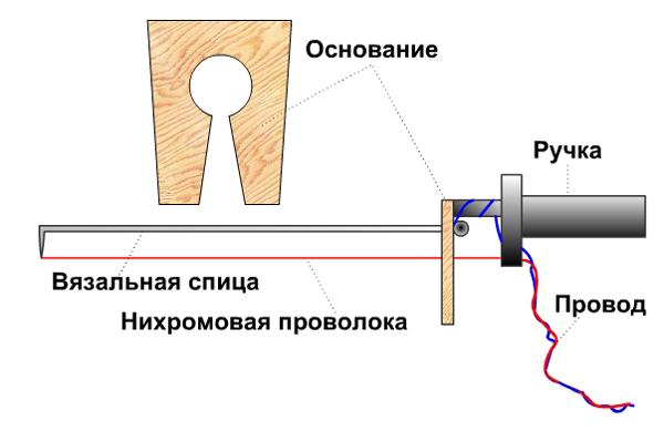 chem-rezat-penoplast-2