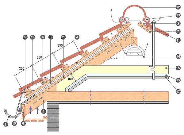 montazh-metallocherepicy-2