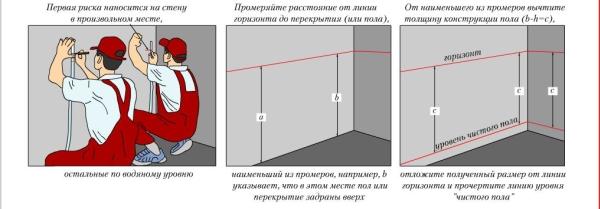polzovatsya-vodyanym-urovnem