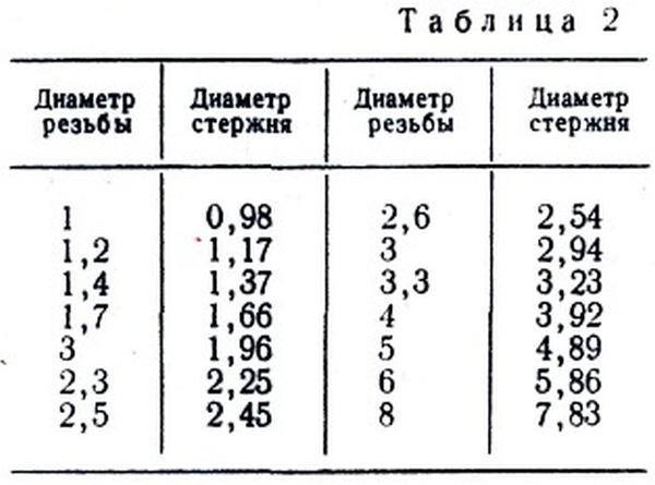 tablica-diametra-sterzhnya-pod-rezbu