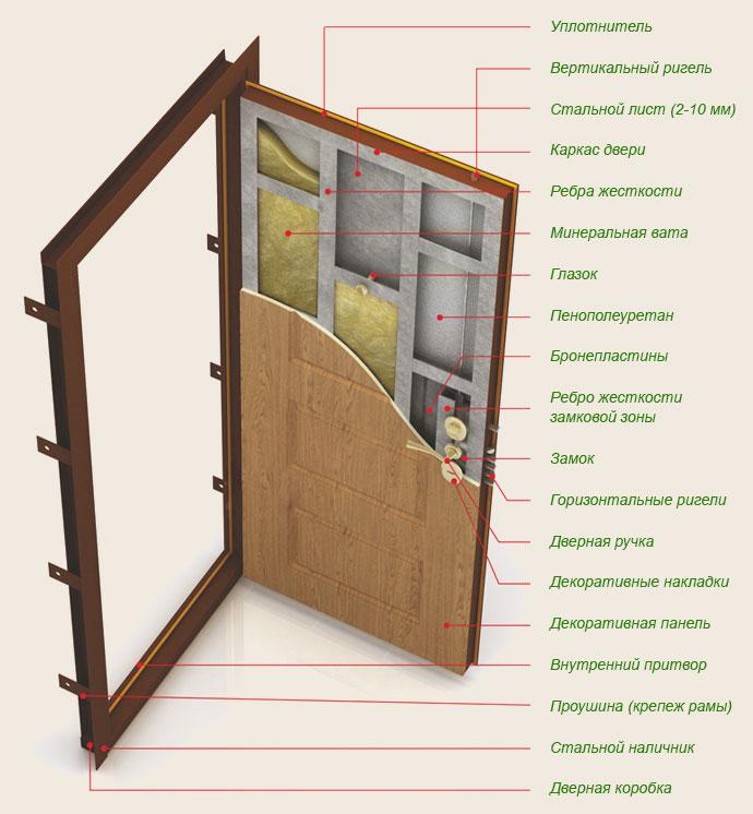 konstrukciya_dverii