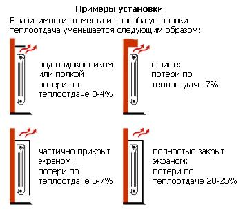 podklyucheniya-radiatorov