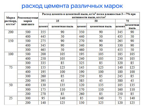 proporcii-cementnogo-rastvora
