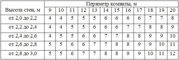 таблица расчета количества рулонов обоев