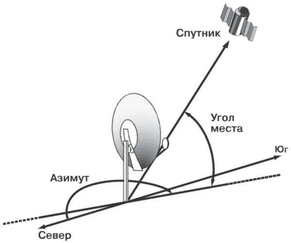 ustanovka-sputnikovoj-antenny-1