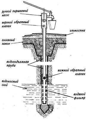 vodyanoj-nasos-1