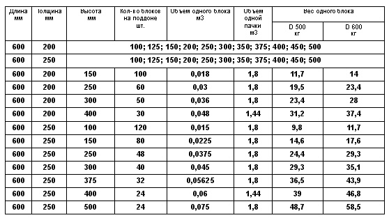таблица размеров газосиликатного блока