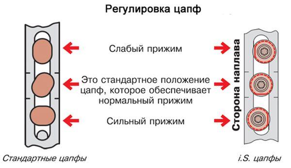 regulirovka-okon