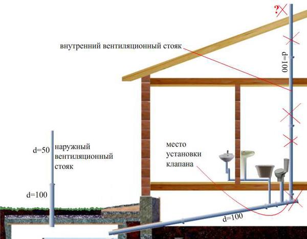 ventiljatcija-kanalizatcii