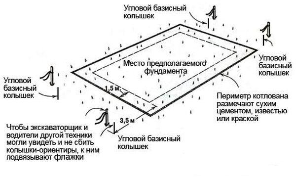 fundament