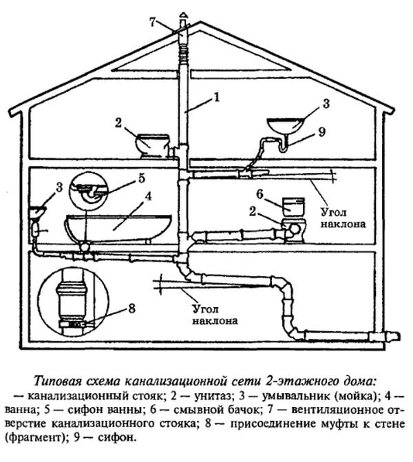 kanalizaciya-v-chastnom-dome