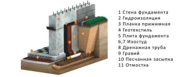 drenazhnaya-sistema-3
