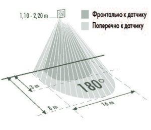 ugol_obzora