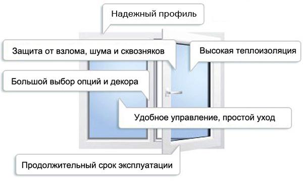 vybor_okno