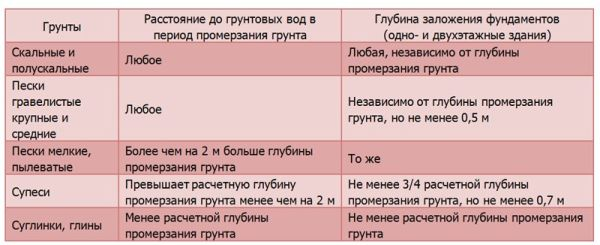Zavisimost-glubinyi-zalozheniya-fundamenta-ot-tipa-grunta1
