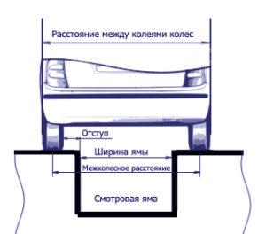razmer-smotrovoi-yamy-garazha