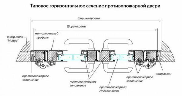 sechenie-protivopozharnoy-dveri