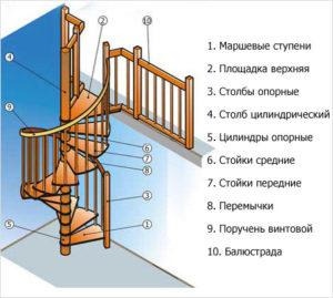 shema-konstruktsii-vintovoj-lestnitsy1