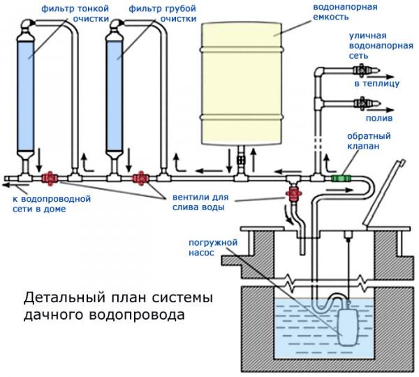 dachnyj-vodoprovod-kolodca1