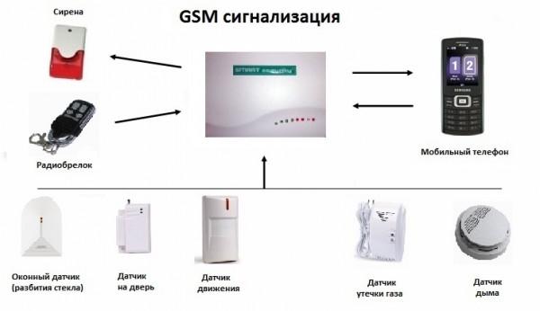 gsm-main