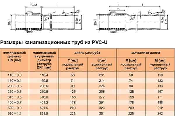 kanalizatsionye_truby_pvh
