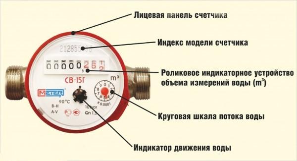 schetchik-dlya-vody