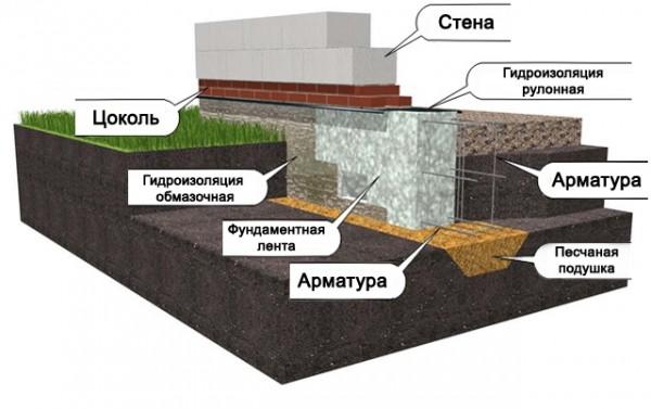 Fundament-dlja-doma-iz-penoblokov
