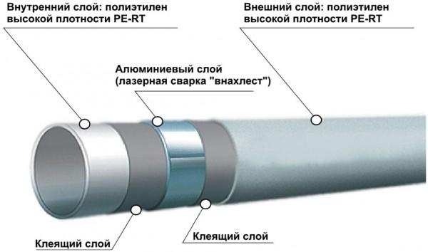 konstruktsiya-metalloplastikovoy-truby2_