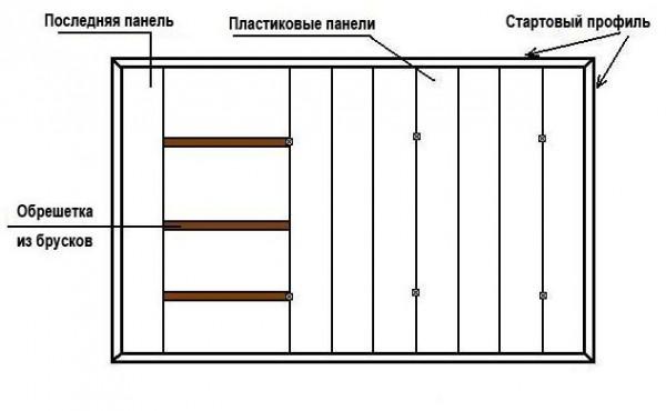Конструкция потолка