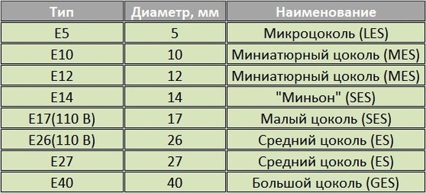 table-m