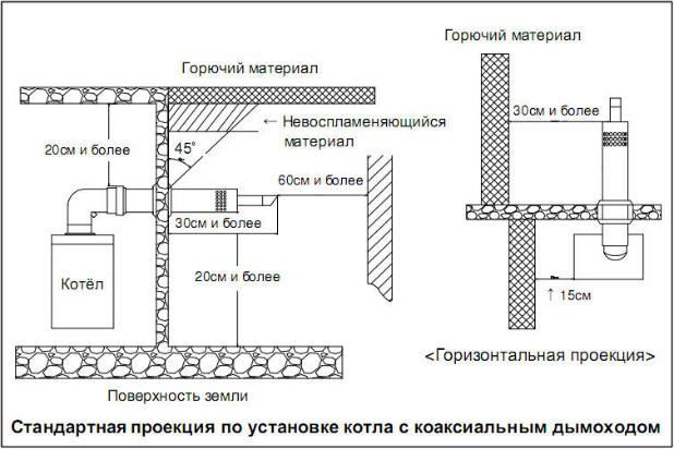 proekcija-po-ustanovke-kotla-s-koaksialnym-dymohodom