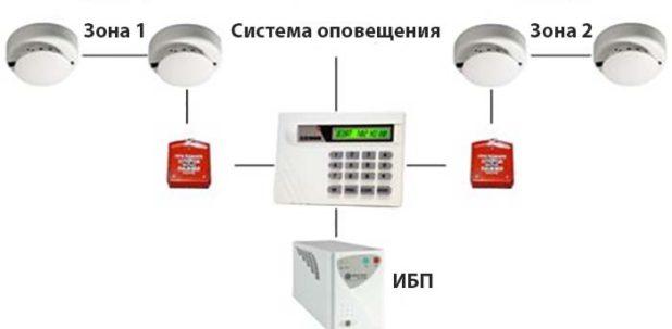 Chema-signalizacii