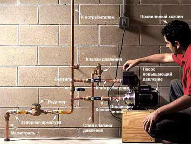 Изображение - Как повысить давление воды в частном доме 001-618x466