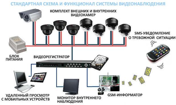 schema-videonablyudeniya2