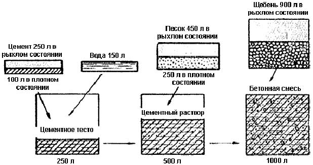 beton-prigotovlenie6